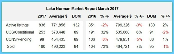Lake Norman Market Report for March 2017