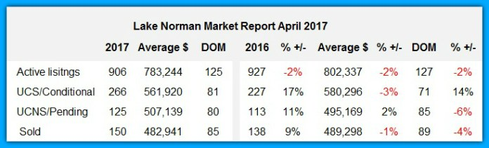 Lake Norman real estate Market Report April 2017