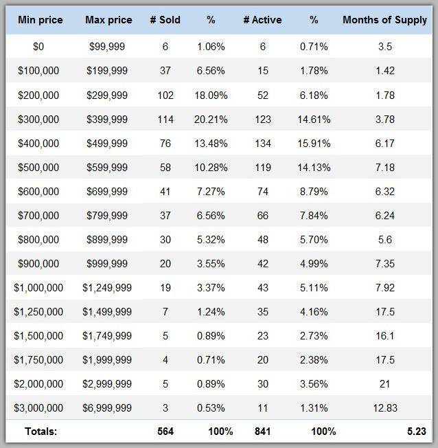Lake Norman real estate price range analysis
