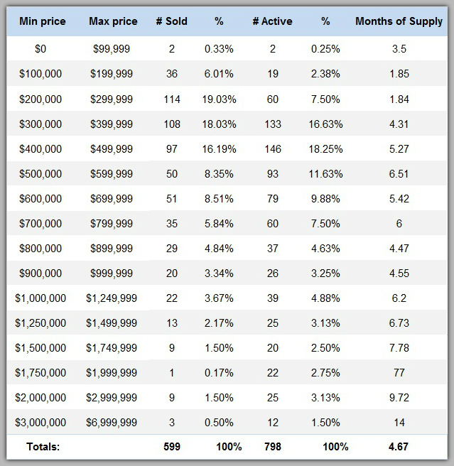 Lake Norman home sales 3rd quarter 2017 by price range