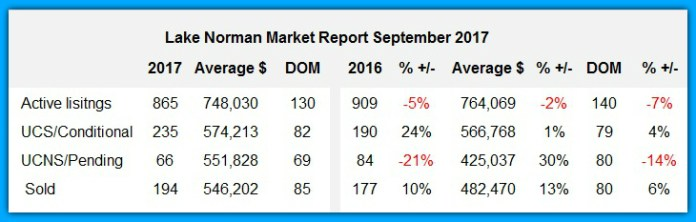 Lake Norman Housing Report September 2017