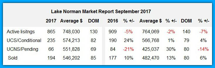 Lake Norman Housing Report September 2017