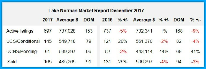 Lake Norman Home Sales Market Report Dec 2017