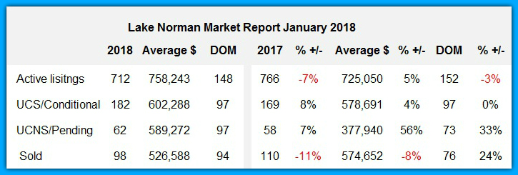 Lake Norman real estate market report January 2018
