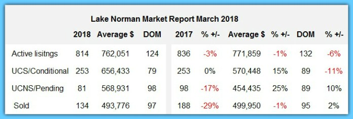 Lake Norman Real Estate Home Sales Analysis