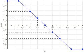 Datar–Mathews method for real option valuation - Wikipedia