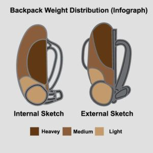 Backpack-Weight-Distribution-Infographics