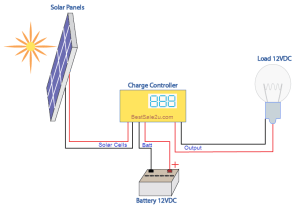 Solar Panel Diagram How It Works at 12VDC | Best Sale & Fits To You