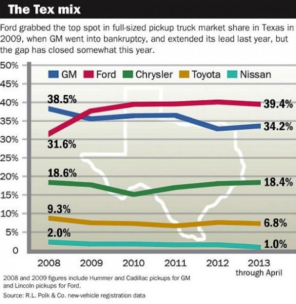 Texas pickup sales by brand. Picture courtesy of Autonews