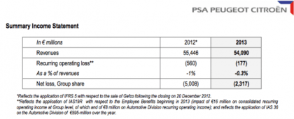 PSA 2013 Financial results