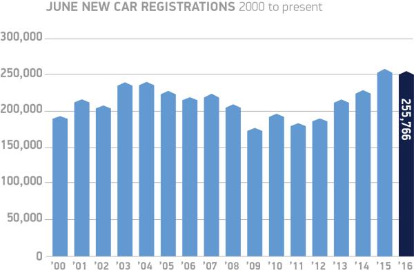 June-new-car-registrations-2000-to-present-chart