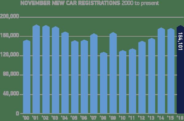 november-new-car-registrations-2000-to-present-chart