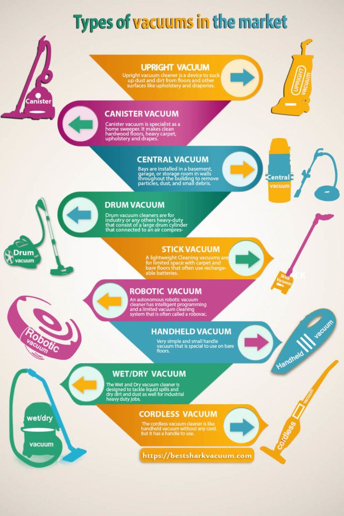 Types of vacuums