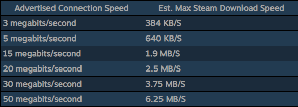 download speed conversions
