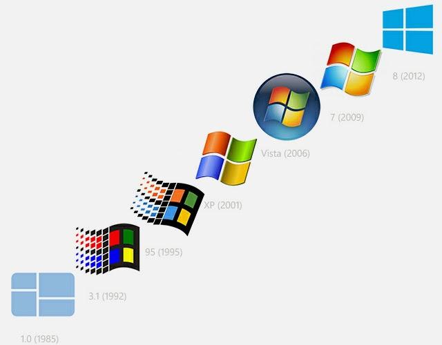 Sejarah, Perkembangan, dan Versi Sistem Operasi Windows 2