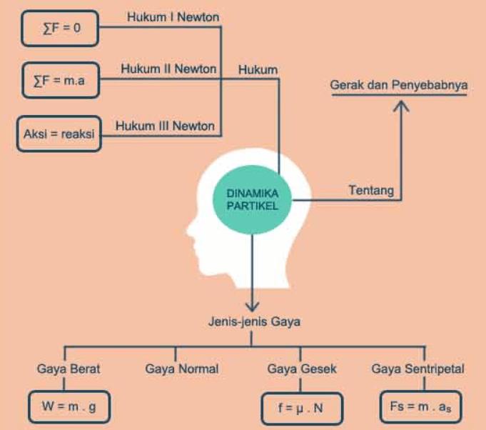 diagram dinamika partikel
