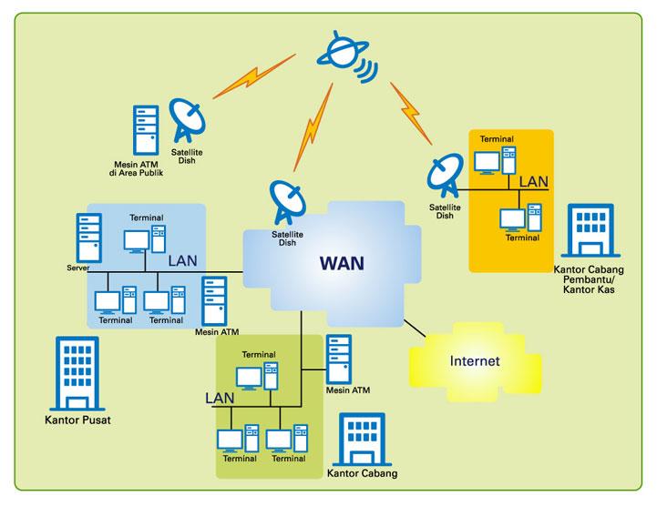 jaringan WAN