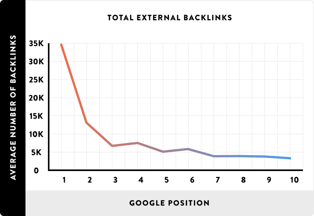 diagram total backlinks