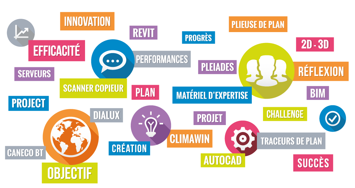 infographies sur les compétences du BET SAI