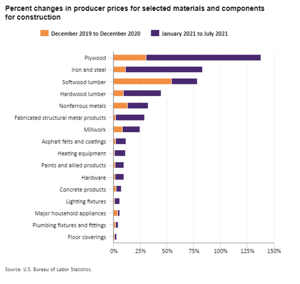 Percent changes in producer prices for selected materials and components for construction