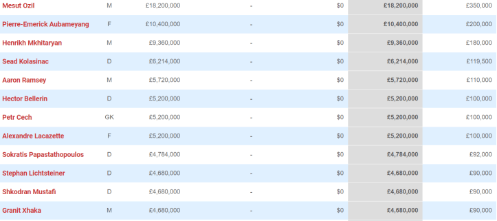 The top 12 earners at Arsenal. Image: Spotrac