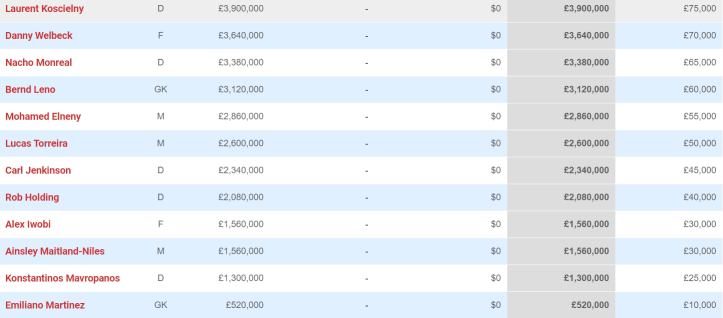 The bottom half of Arsenal's wages. Images: Spotrac