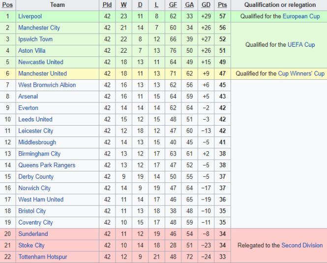 Russia Premier League Table 17 18 | Cabinets Matttroy