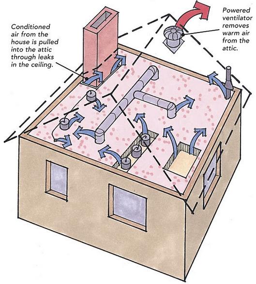 Cathedral Ceiling Whole House Fan Www Energywarden Net