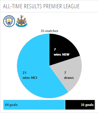 head to head premier league manchester city vs newcastle