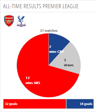 head to head premier league arsenal vs crystal palace
