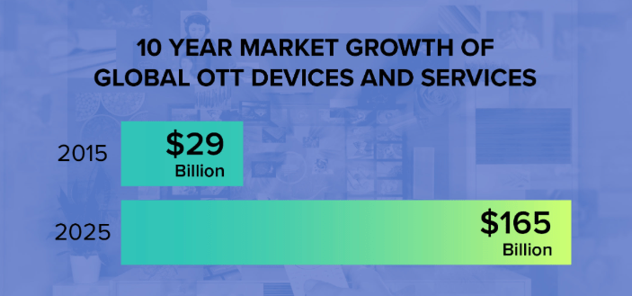 10 year market growth of Global OTT Devices and Services will grow to $165 billion in 2025.