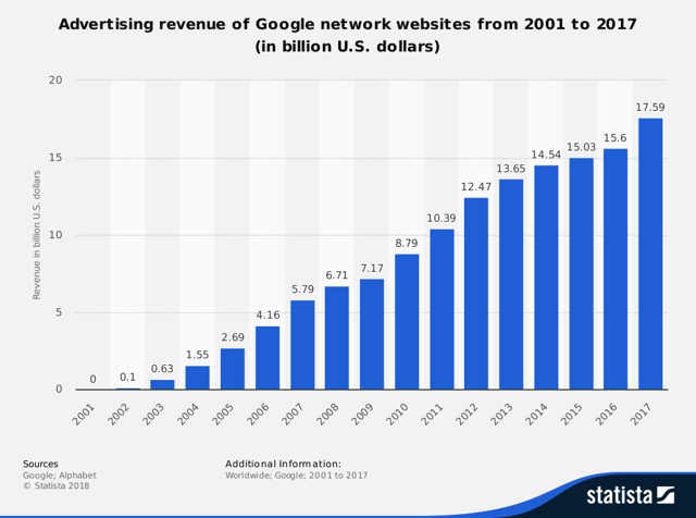 Advertising revenue graph