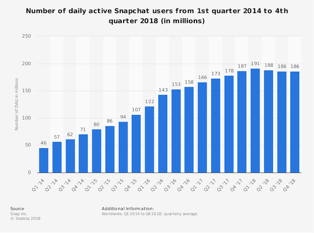 active daily snapchat users