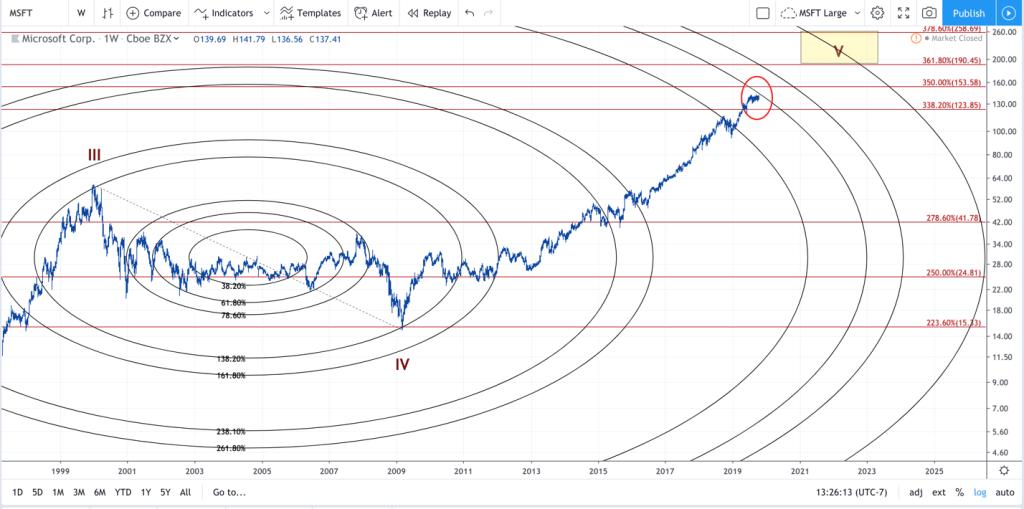 Microsoft's Stock Price monthly charts