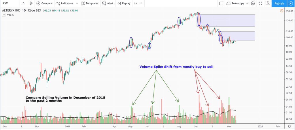 Alteryx momentum stock chart
