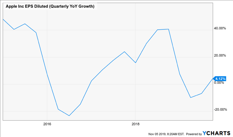 Apple-Share-Price-Ycharts
