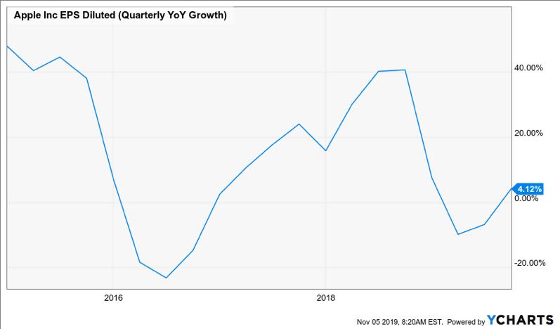 Apple-Share-Price-Ycharts