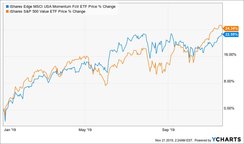 Momentum stock chart