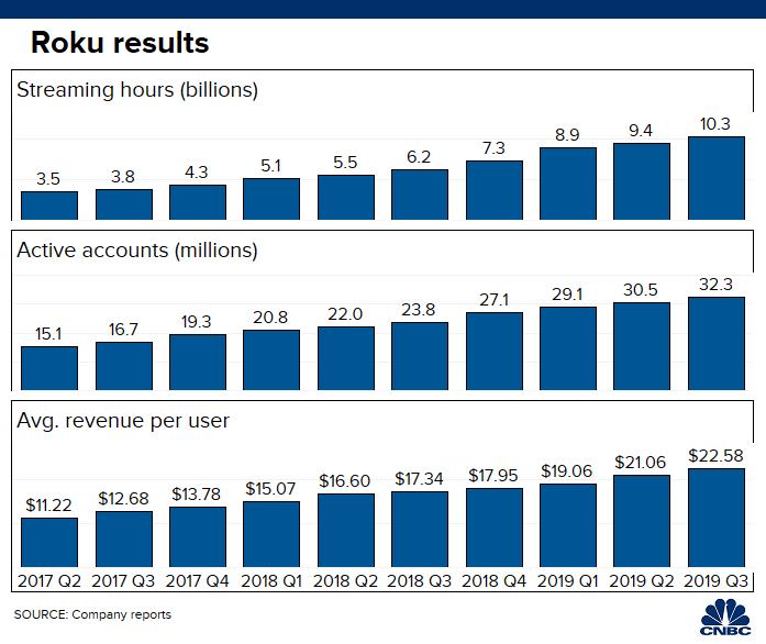 Roku Result
