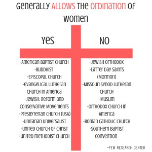 Allows the Ordination of Women