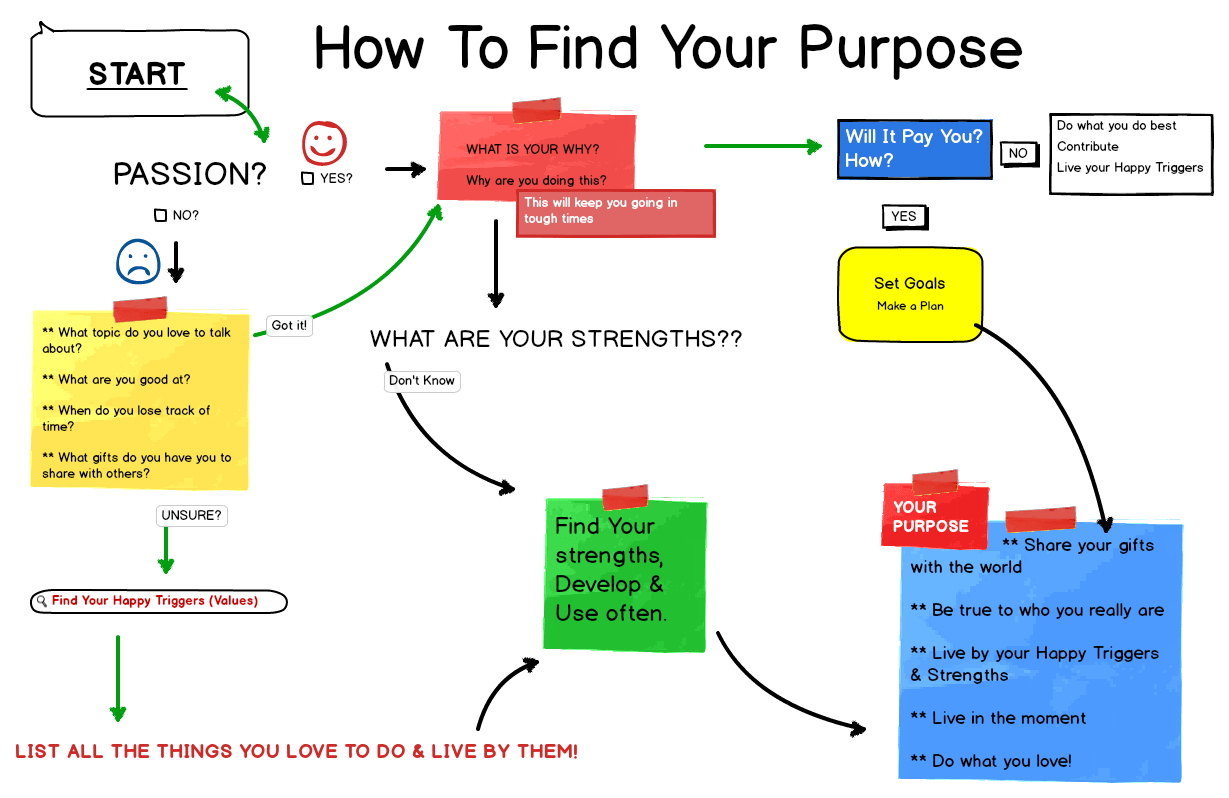 Find Your Purpose By Following Your Passion S