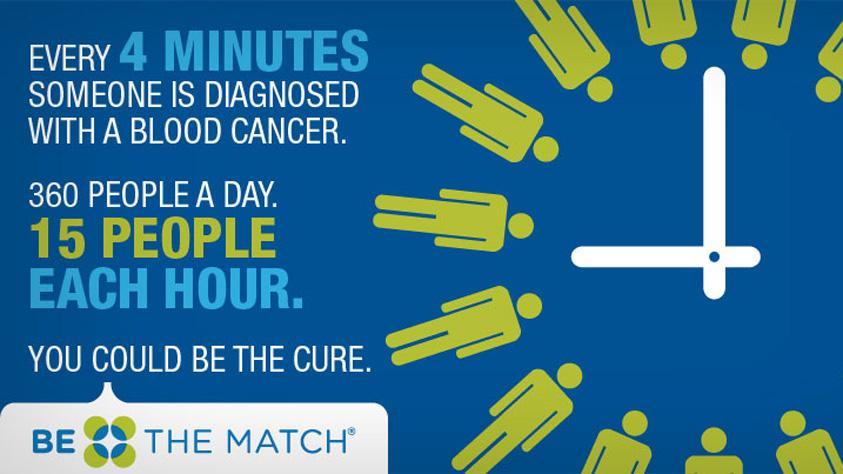 Bone marrow donation