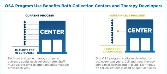How a QSA program benefits collection centers and therapy developers
