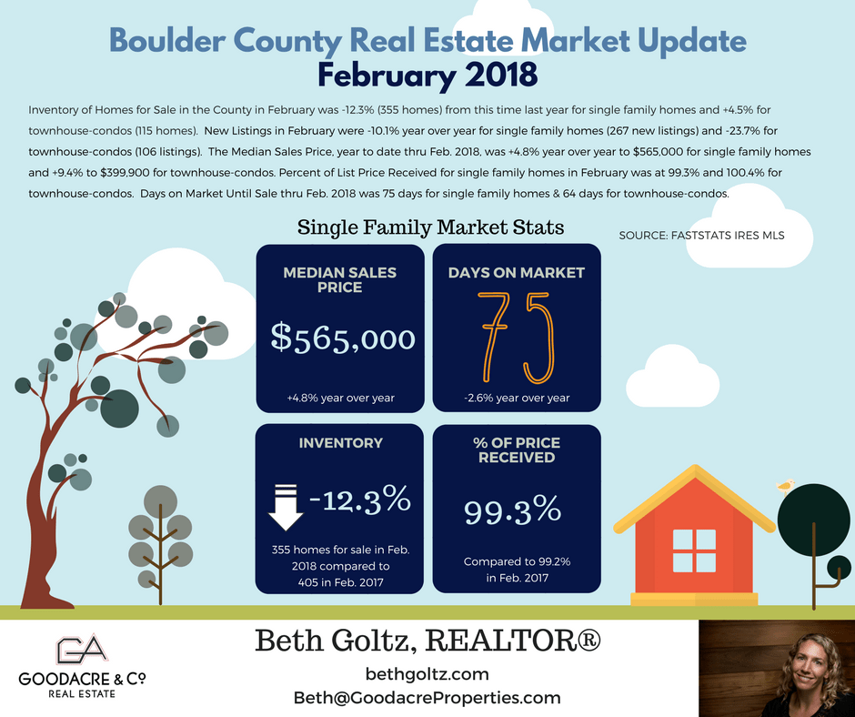 Feb 18 Boulder County RE Update.png