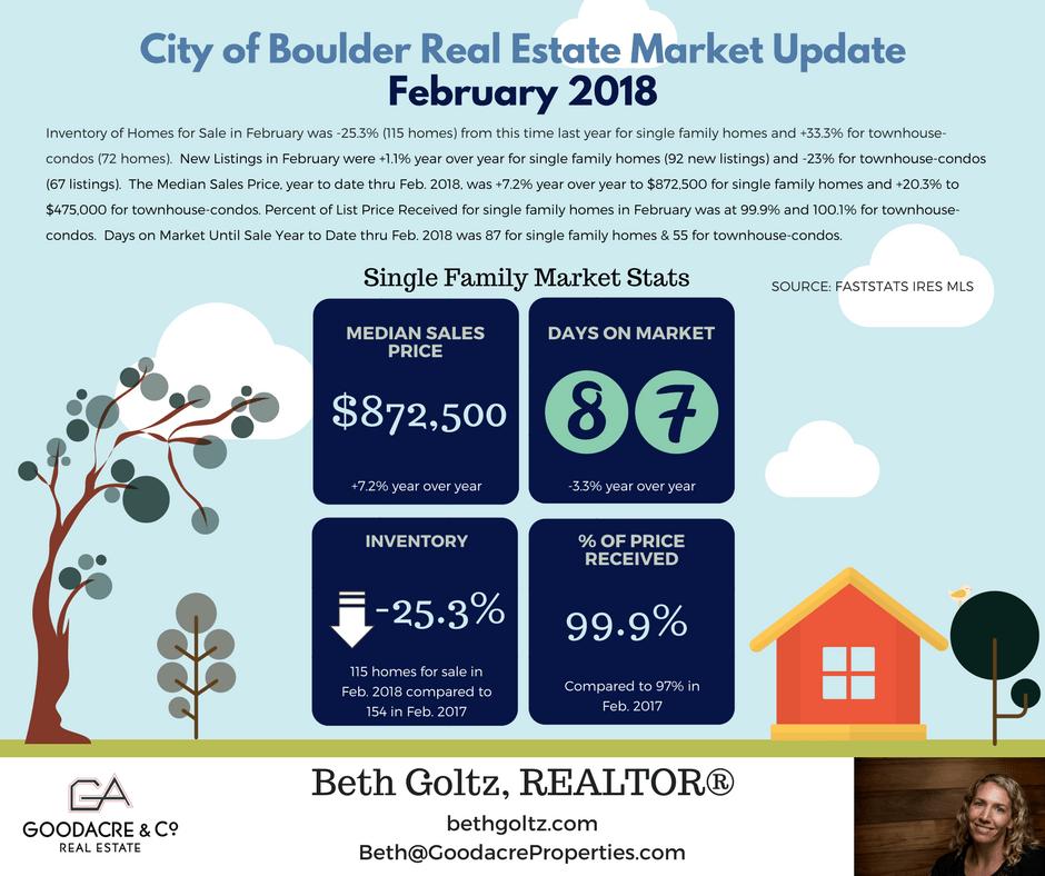 Feb 18 Boulder RE Update.png