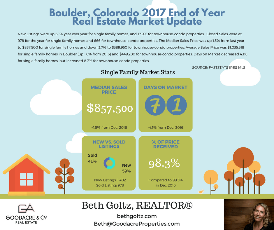 EOY 2017 Boulder RE Update