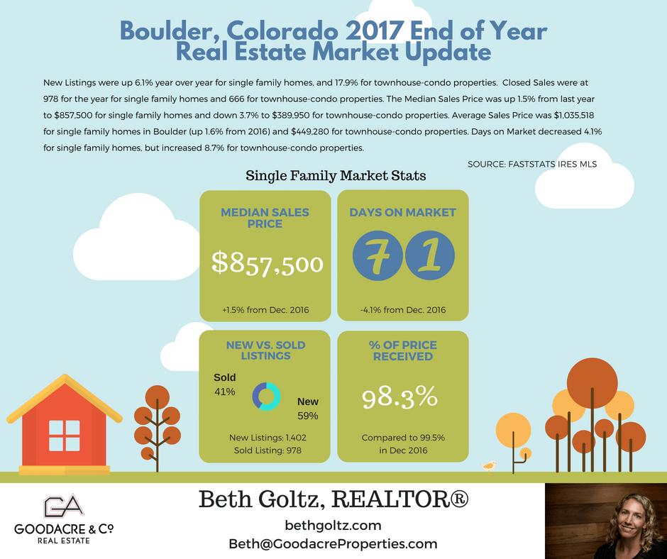 EOY 2017 Boulder RE Update