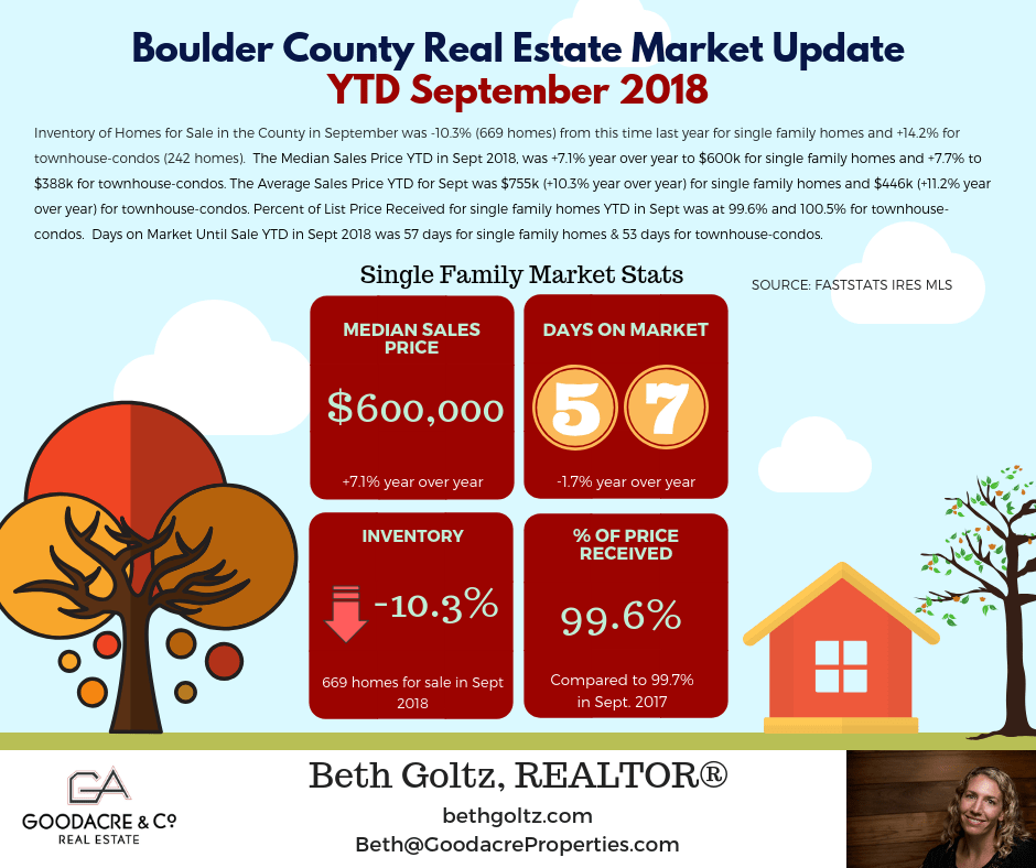Sept 18 Boulder County RE Update