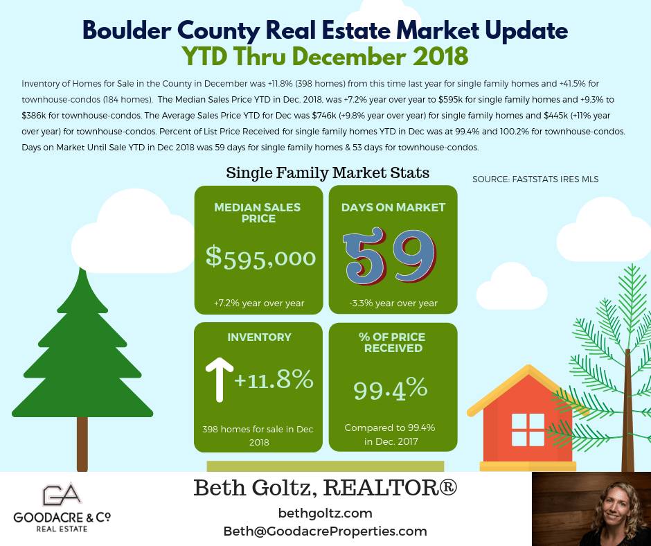 Dec. 18 Boulder County RE Update.png