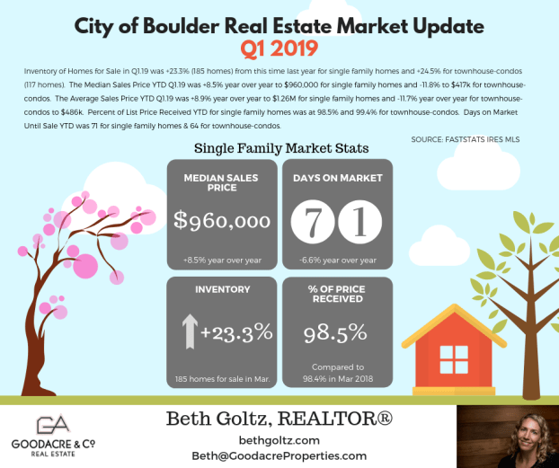 Q1.19 Boulder RE Update.png